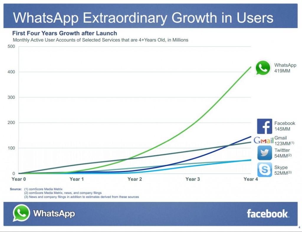 Social network chart
